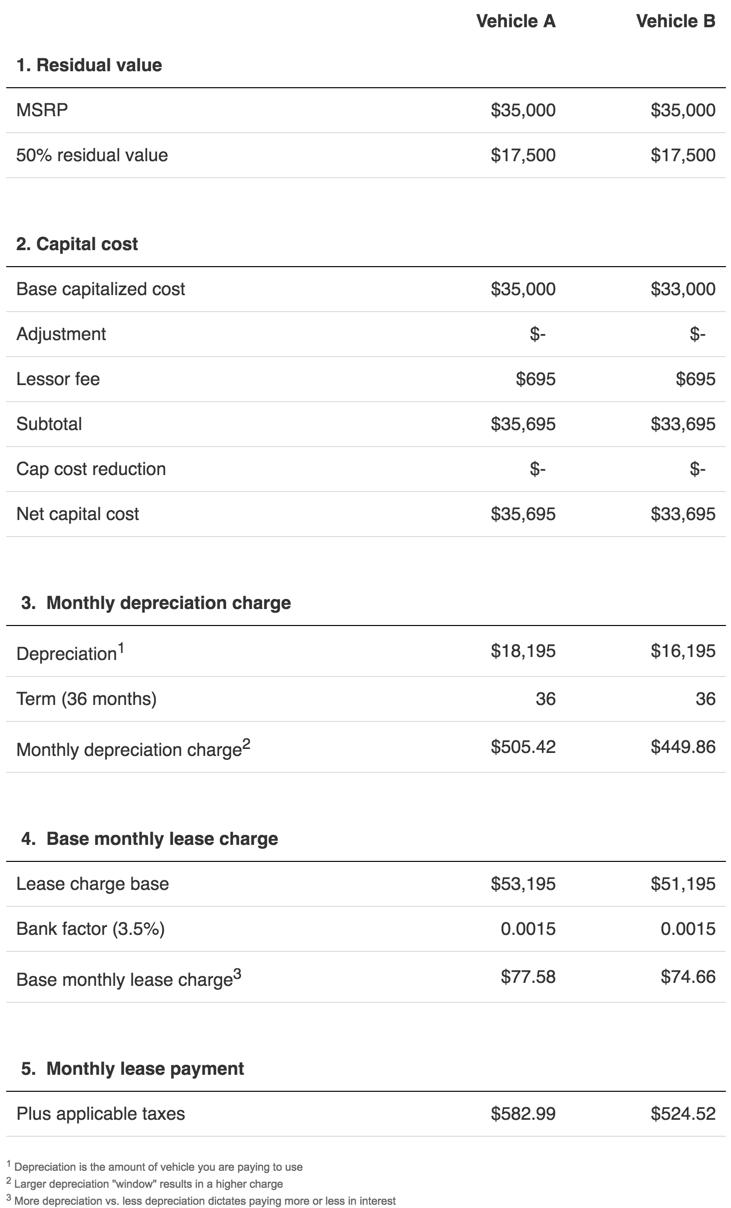 Negotiating car lease savings