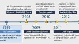 Timeline of European debt crisis
