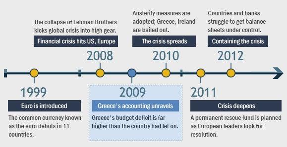 European crisis timeline: 2009