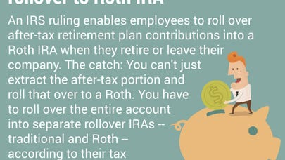 Convert after-tax IRA to Roth after RMD?
