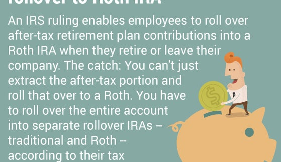 New rule allows after-tax 401(k) rollover to Roth IRA | Piggy Bank: © ratch/Shutterstock.com