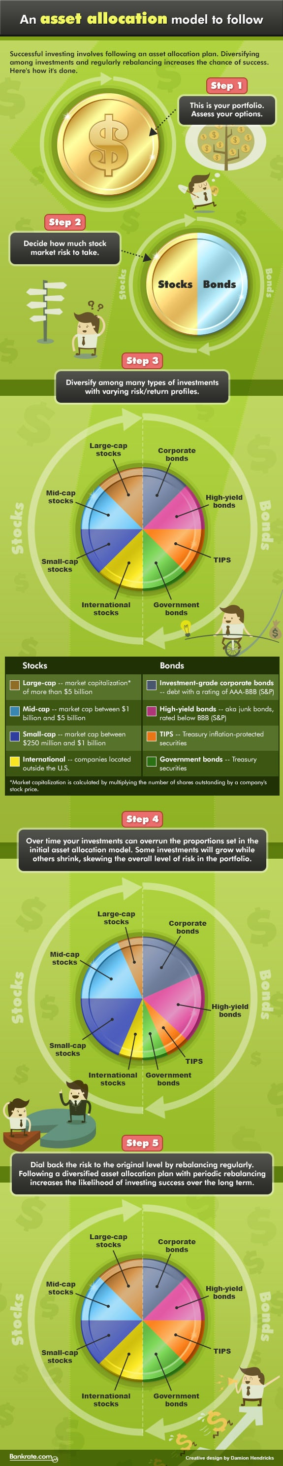 Infographic: An asset allocation model to follow
