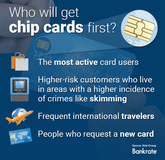 Who will get chip cards first? © Bigstock