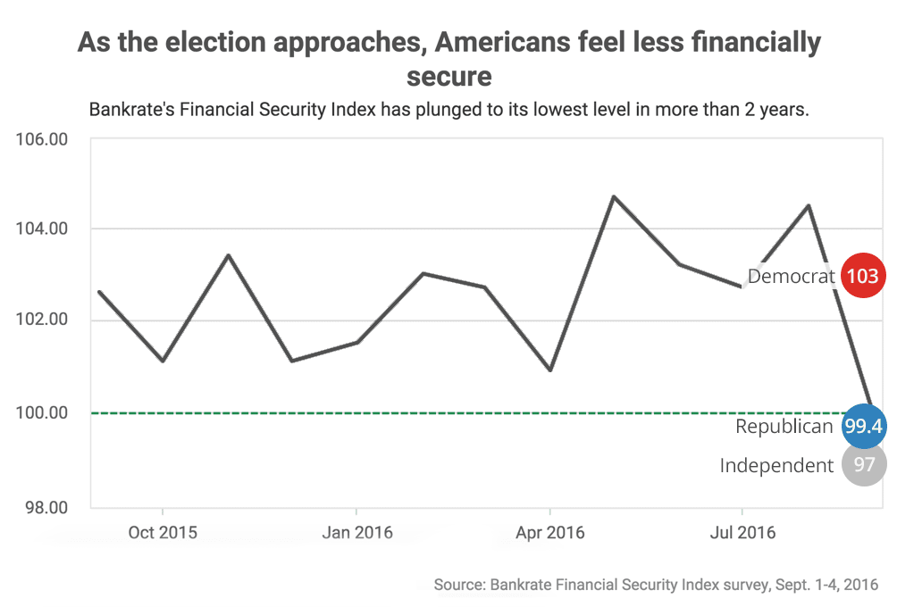 How political parties differ on finances