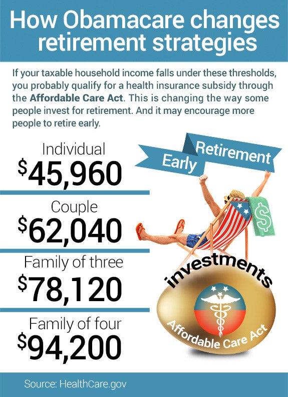 How Obamacare changes retirement strategies | Happy male on a beach chair: © Ljupco Smokovski/Shutterstock.com, Gold egg: © xtock/Shutterstock.com, Medical icon: © mamanamsai /Shutterstock.com