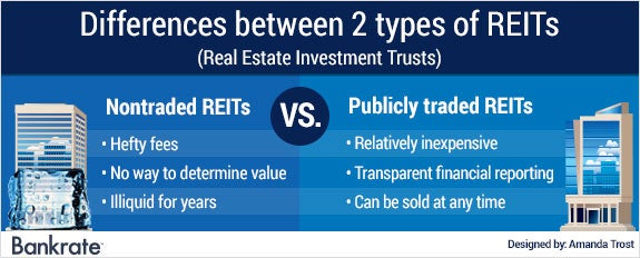 Differences betwene 2 types of REITs © Bigstock