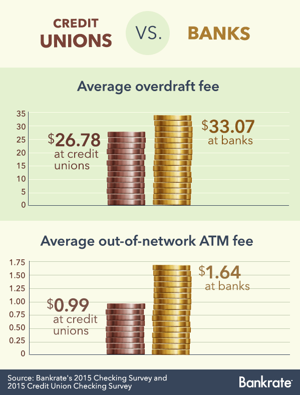 Average checking fees: credit unions versus banks © Bigstock