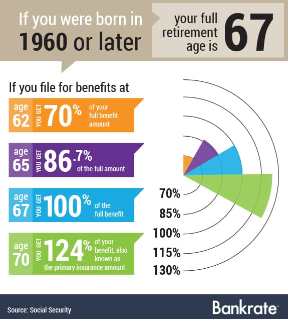 4 reasons to take Social Security early