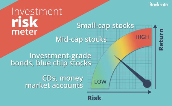 Investment risk meter © Bigstock