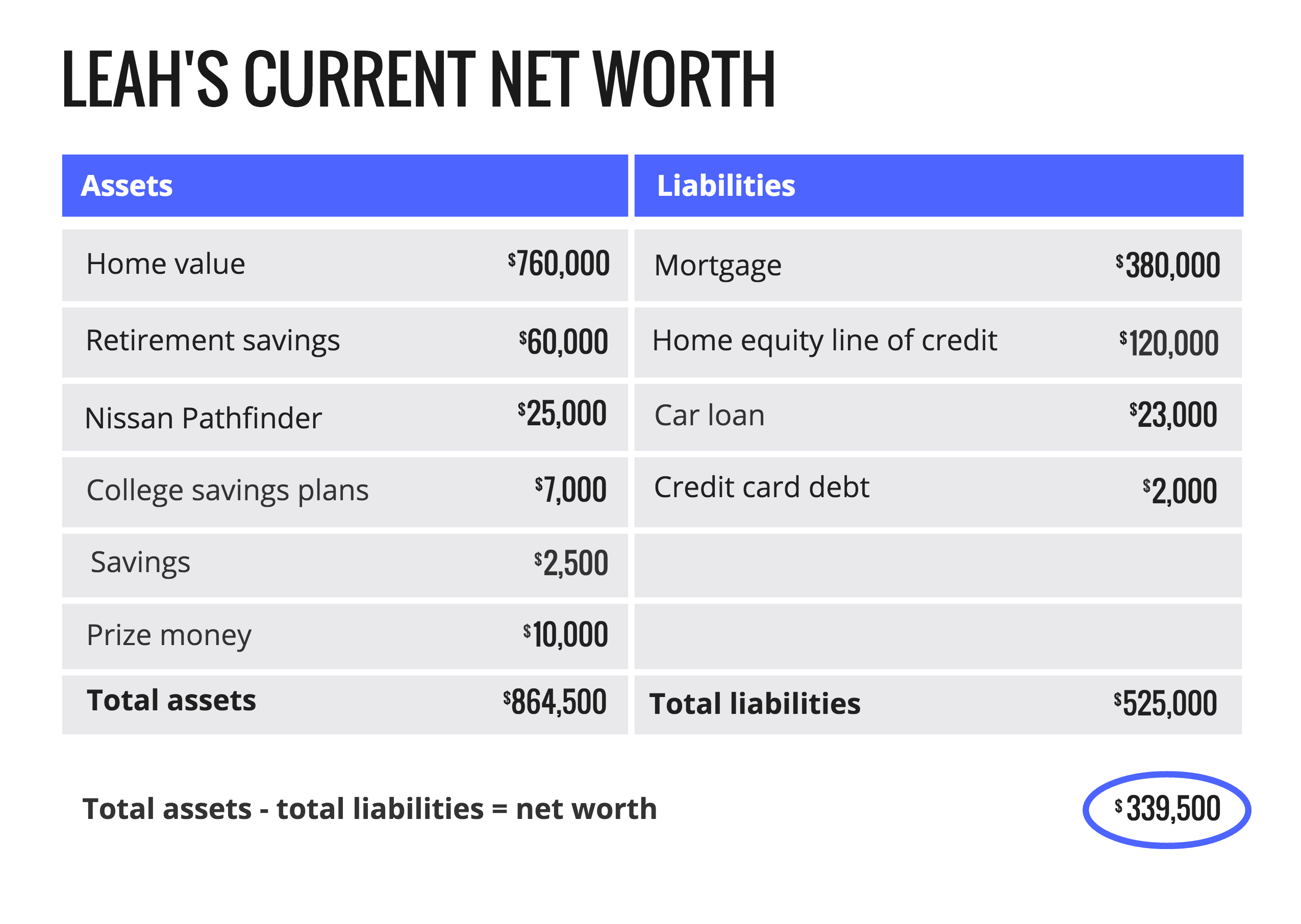 Leah's current net worth