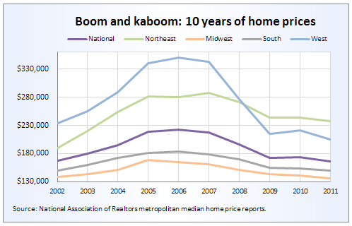 10 years of home prices