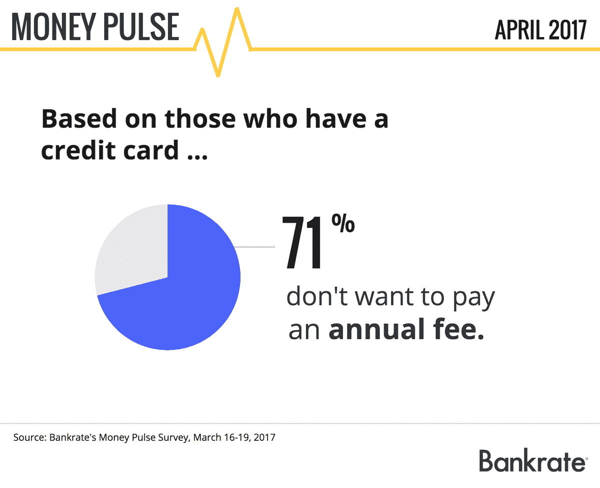 Money Pulse: Do you have a major credit card?