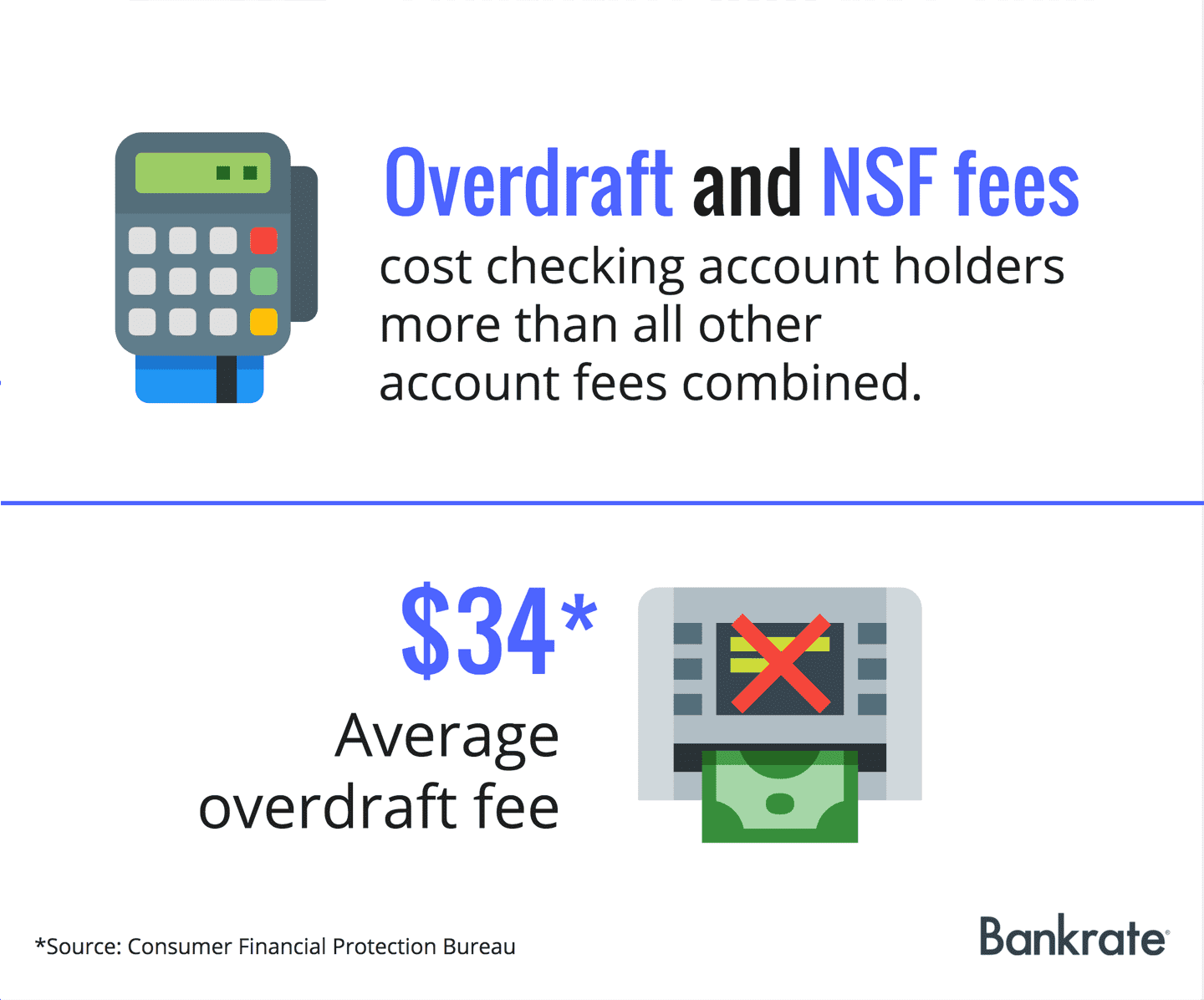 Overdraft and NSF fees cost checking account holders more than all other account fees combined