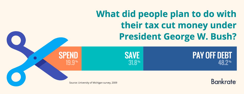 bush-tax-cut-survey