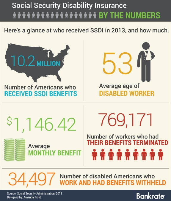 Social Security Disability Insurance by the numbers | Disability vector: © Leremy/Shutterstock.com, Vector people & state:© Marish/shutterstock.com