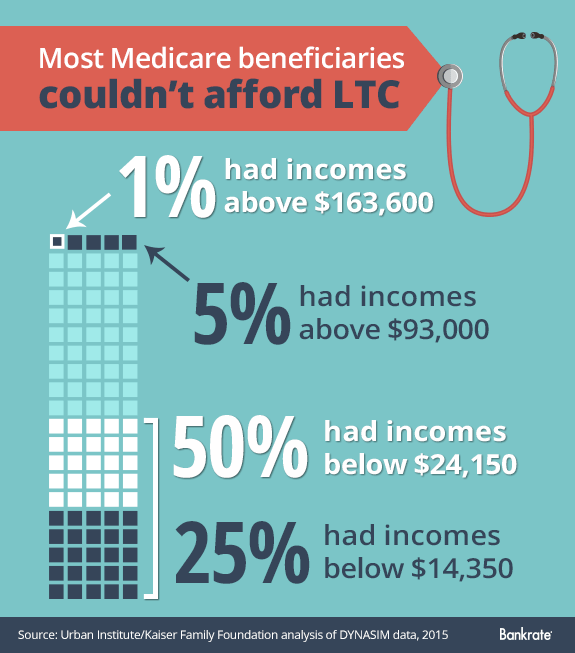 Most Medicare beneficiaries are not high rollers