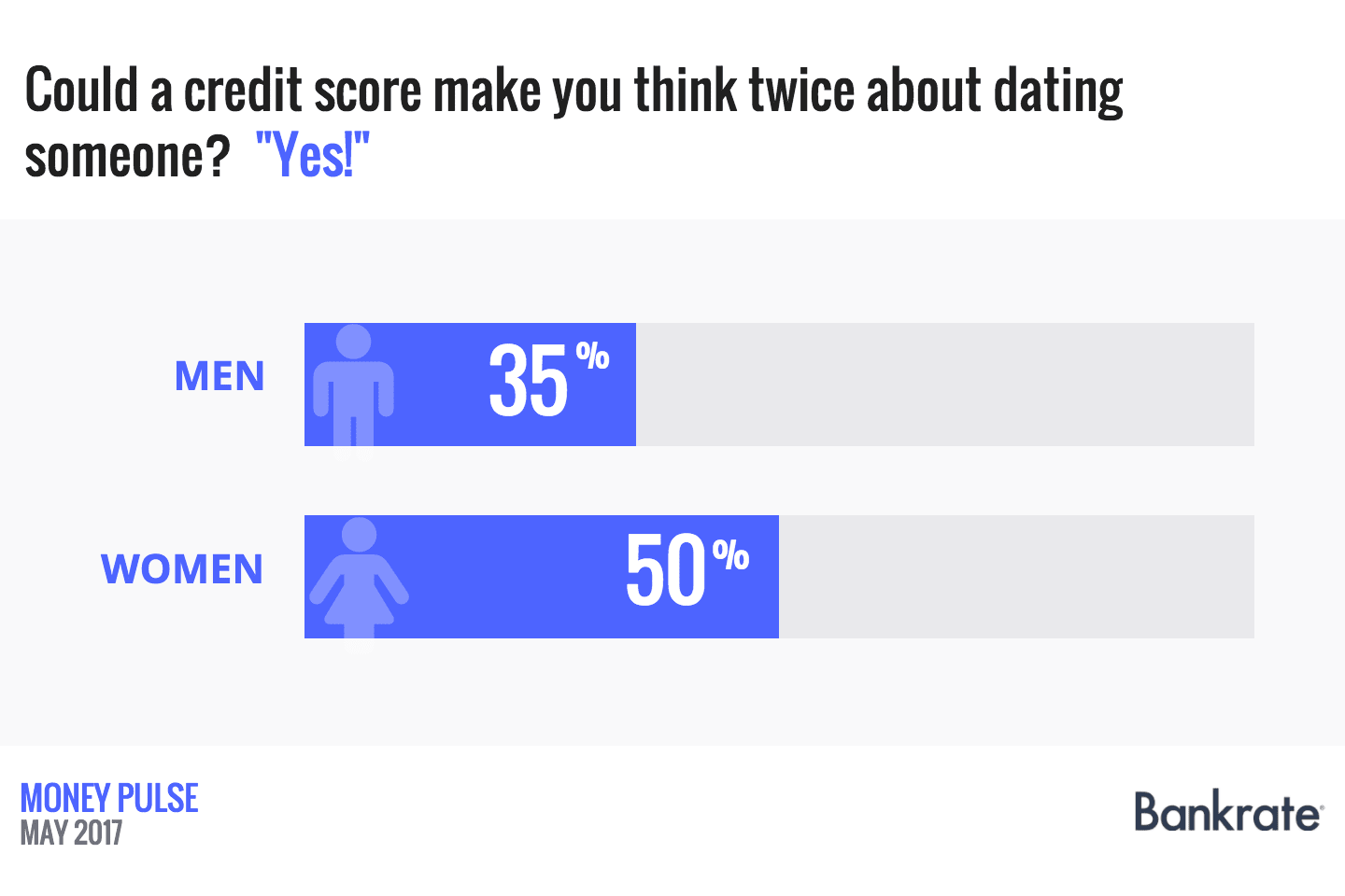 Could a credit score make you think twice about dating someone?