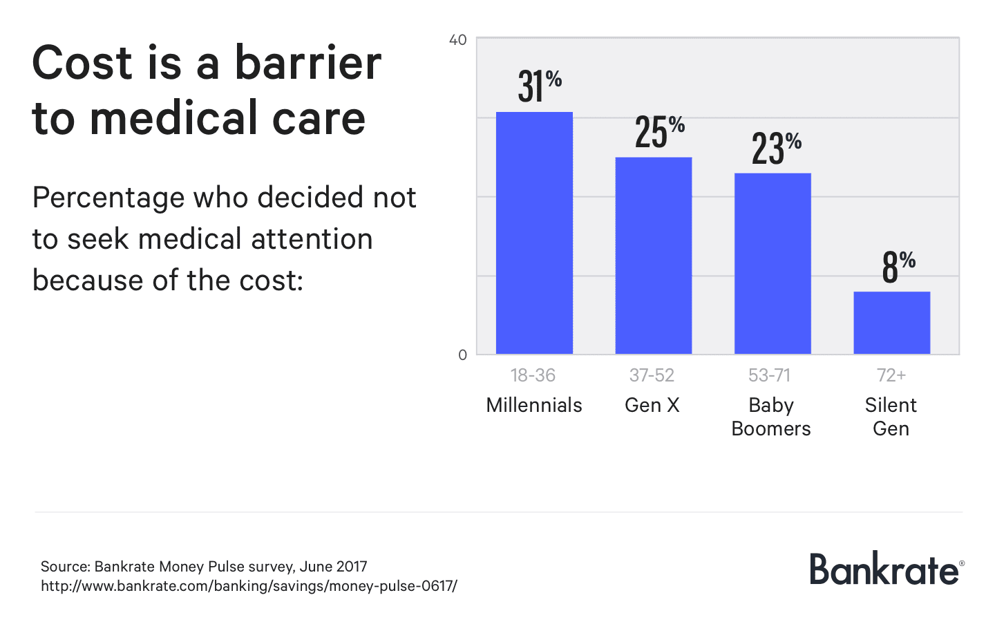 Cost is a barrier to medical care
