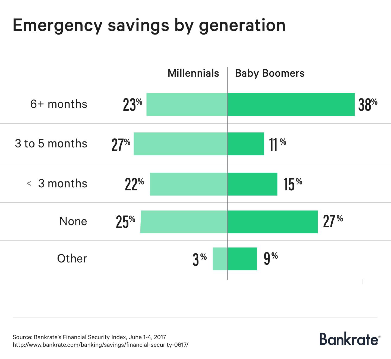 Emergency savings by generation