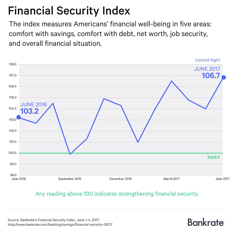 Financial Security Index: June 2017