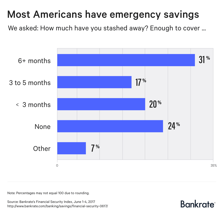 Most Americans have emergency savings