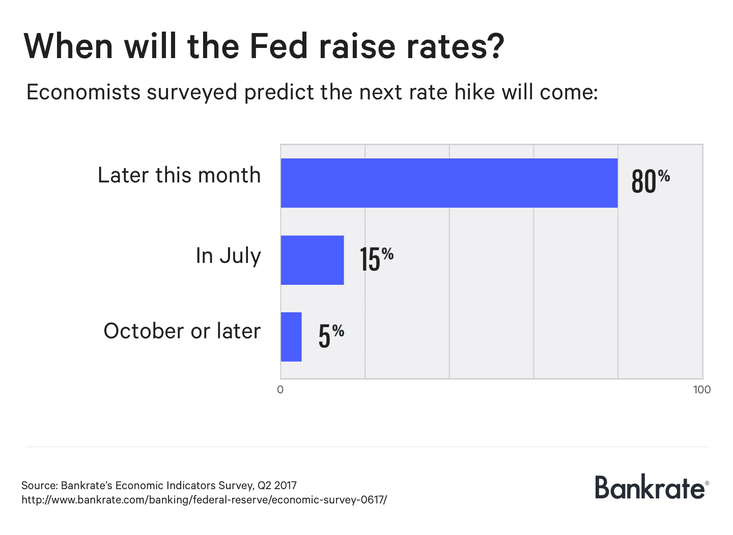 When with the Fed raise rates?
