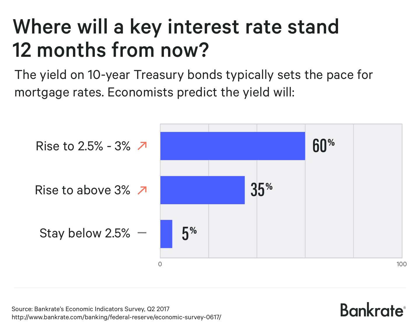 Where will a key interest rate stand 12 months from now?
