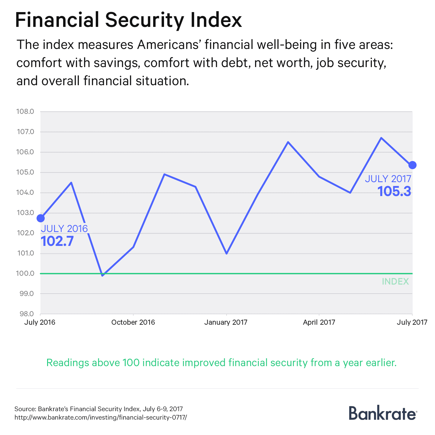 Financial Security Index: July 2017