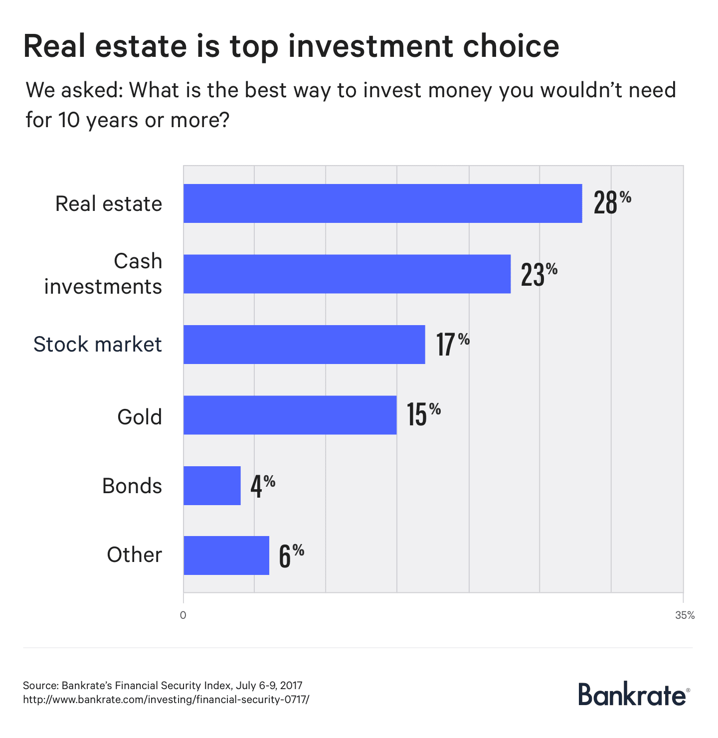 Real estate is top investment choice