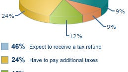 How Americans will spend their tax refund