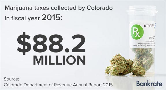 Marijuana taxes collected by Colorado in fiscal year 2015: $88.2 million