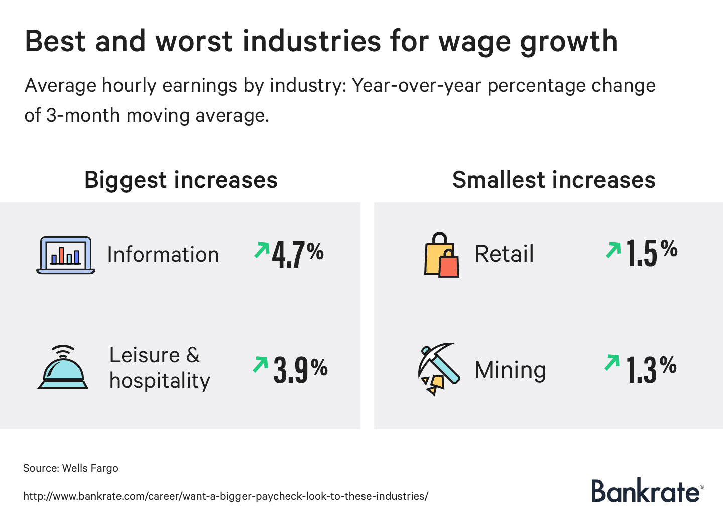 best-worst-industries-for-wage-growth