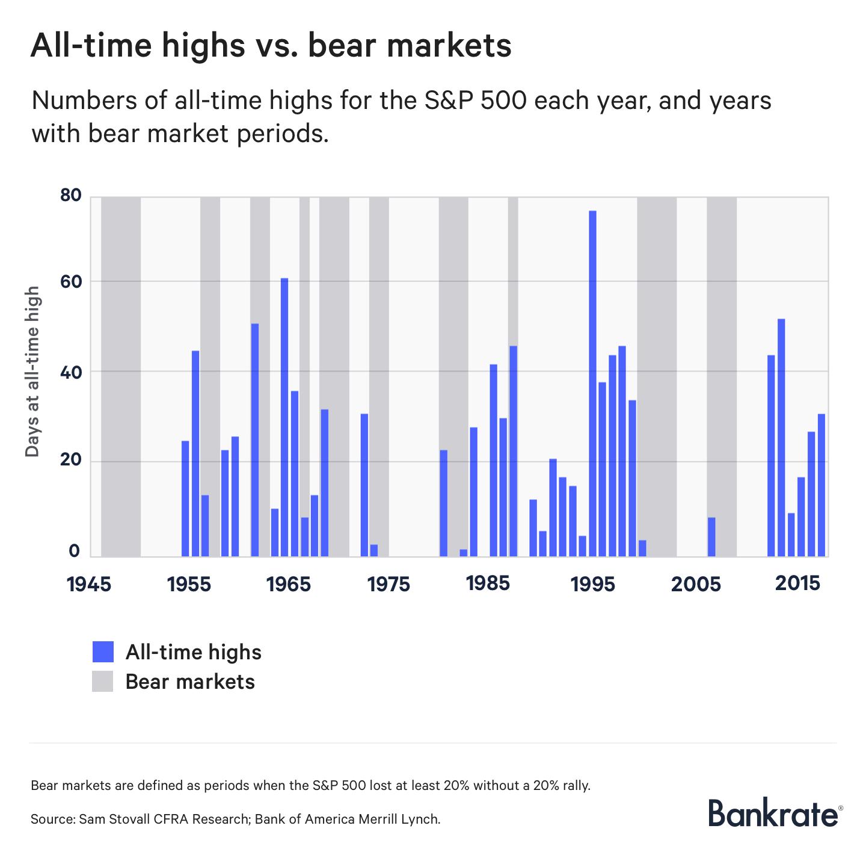 All-time highs vs. bear markets
