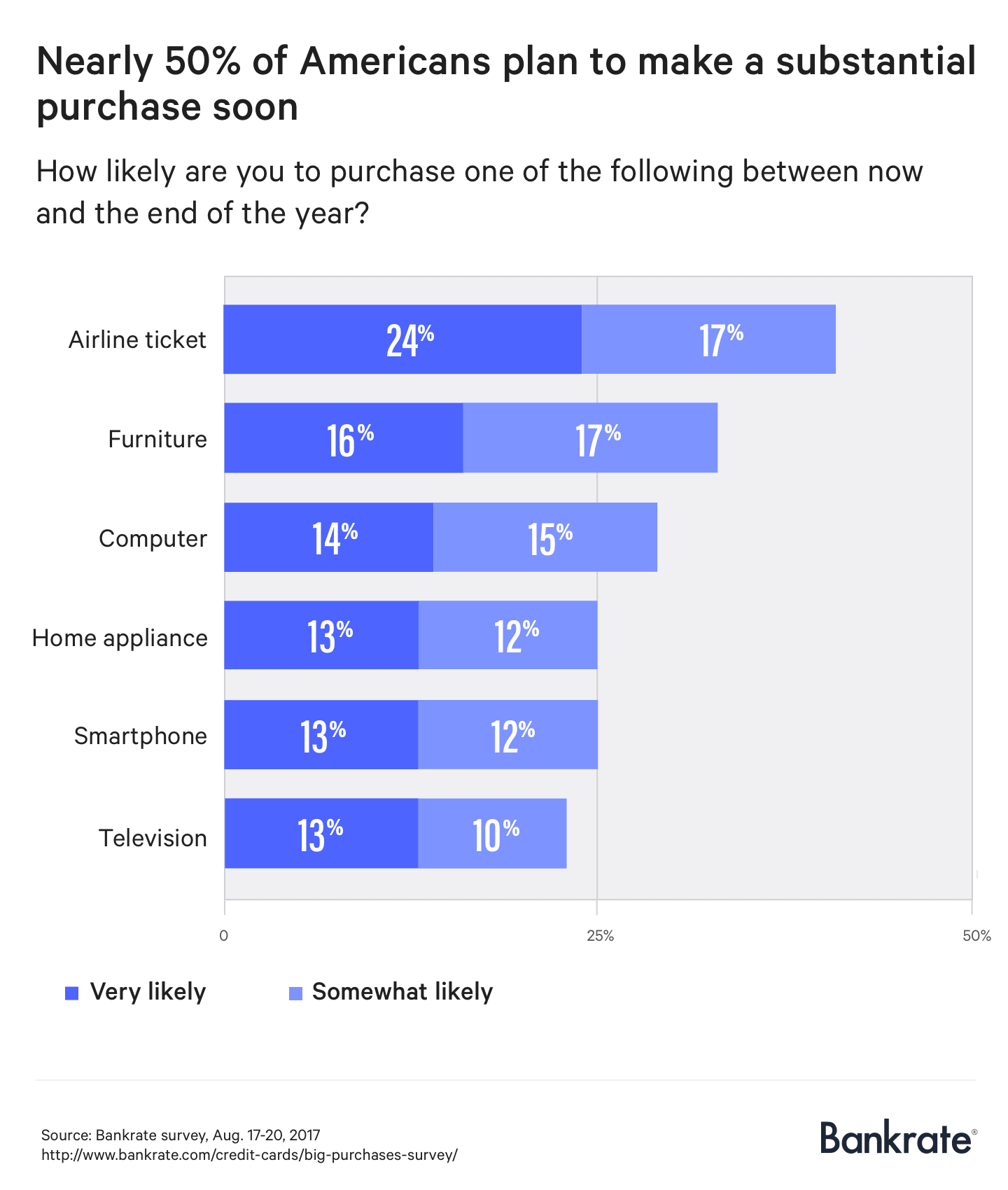 About half of Americans plan to make a big purchase before the end of the year.
