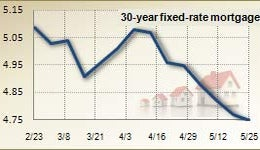 Mortgage rates for May 25, 2011