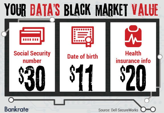 Your data's black market value © Bigstock