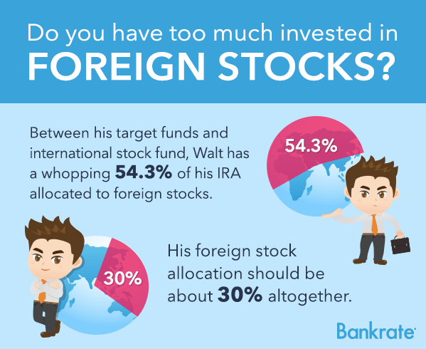 Do you have too much invested in foreign stocks? © Bigstock