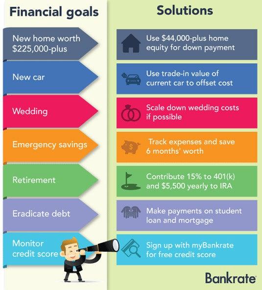 Financial goals and solutions © Bigstock.com
