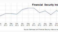 Financial Security Index edges down