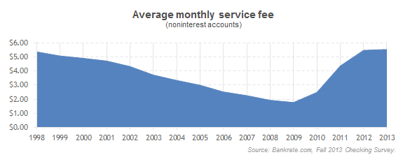 Monthly maintenance fees pack more punch