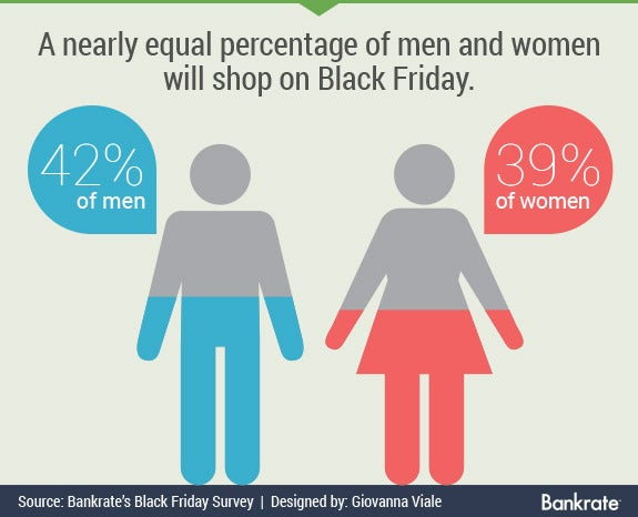 Nearly equal amount of men and women will shop on Black Friday   Gender icons © Mix3r/Shutterstock.com