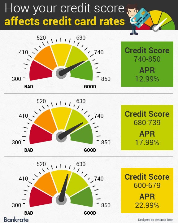 How your credit score affects credit card rates