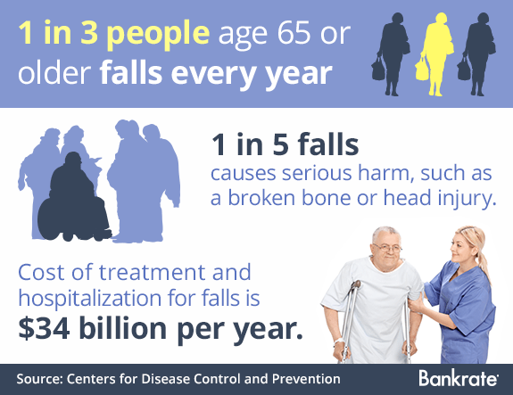 1 in 3 people age 65 and older falls every year © Bigstock