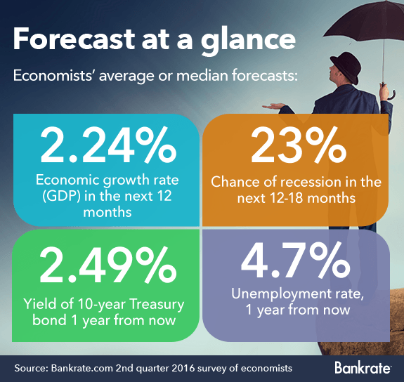 Economists' average or median forecasts
