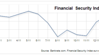 Financial Security Index unchanged in Feb.