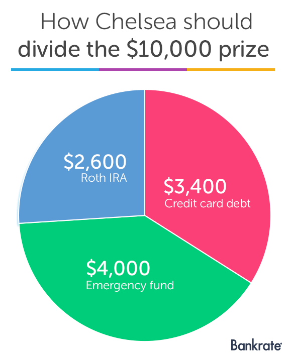 How to best divide up the $10,000 prize