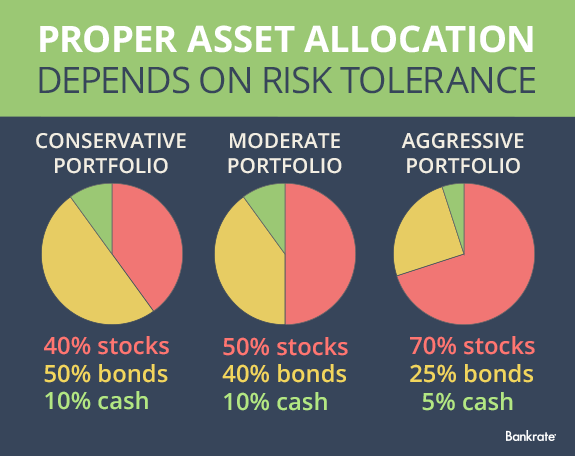 Proper asset allocation depends on risk tolerance | Bankrate