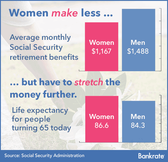 Women make less but have to stretch money further © Bigstock