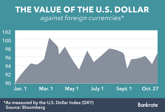 The value of the U.S. dollar against foreign currencies