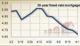 Mortgage rates for June 1, 2011